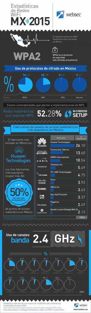 censo de seguridad wifi 2015 Mexico