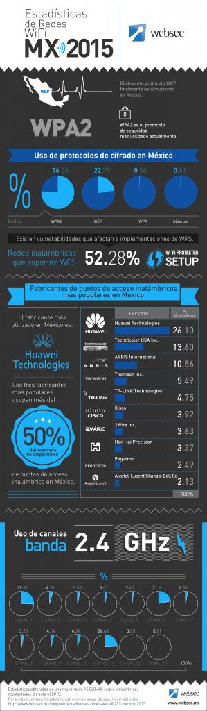 censo de seguridad wifi 2015 Mexico